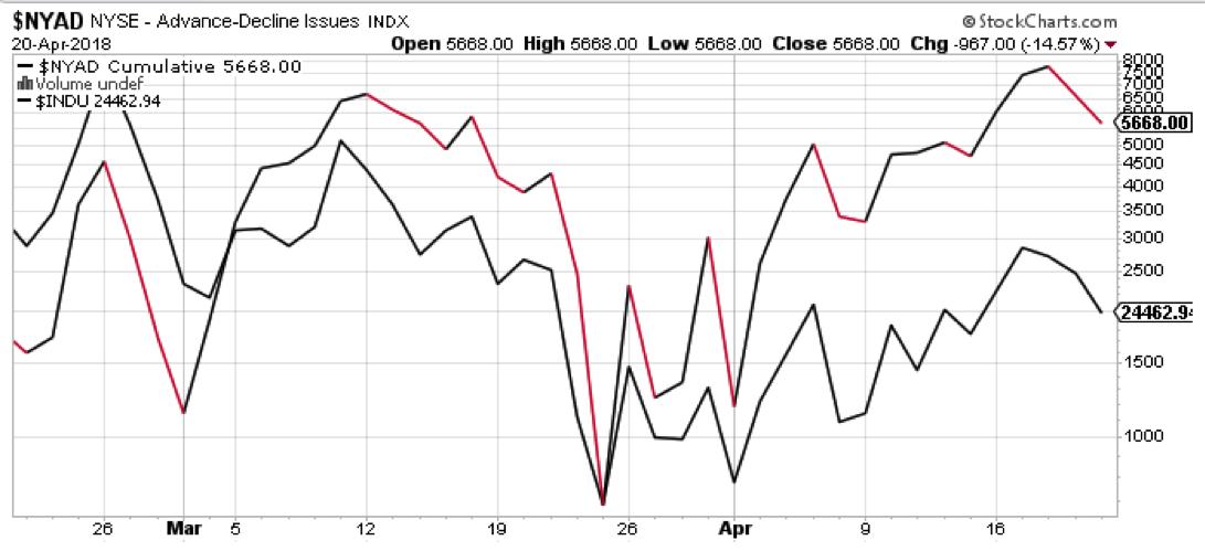 nyse advance decline line trend higher bullish_april 23
