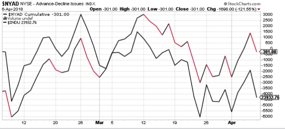 nyse advance decline stocks analysis investing chart_year 2018