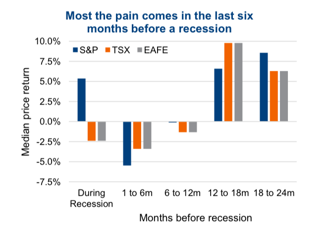 recession stock market returns months before after chart