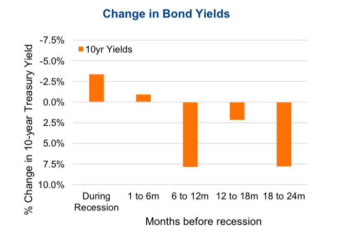recession treasury bond yields changes months before after chart
