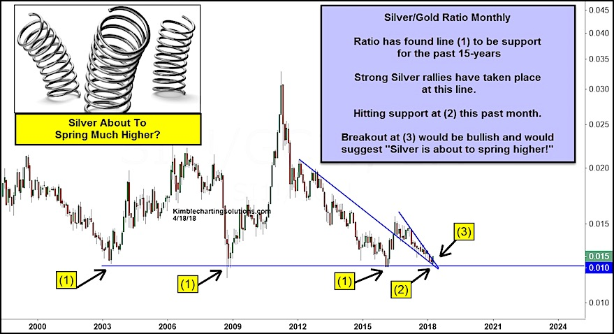 silver gold ratio price analysis chart_19 april 2018