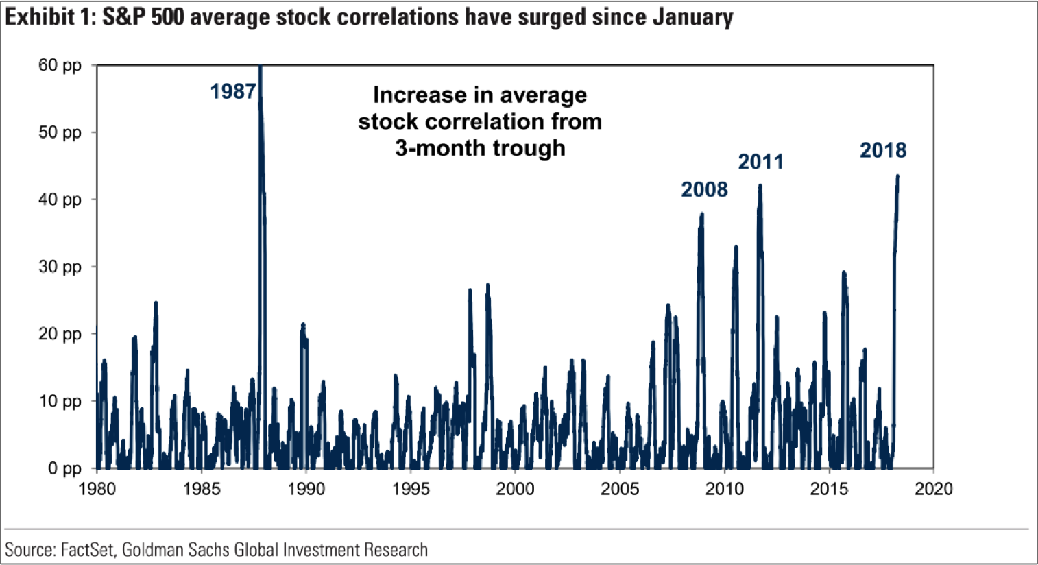 Stock Market Correlation Flashes Caution To Investors In