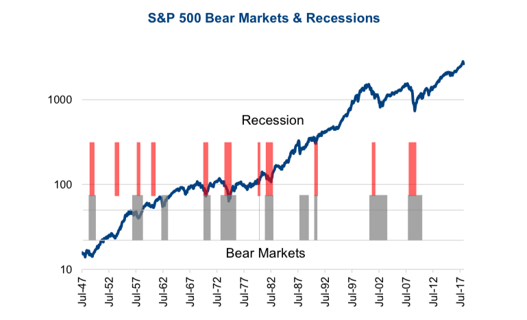 sp 500 bear markets recessions timeline history chart