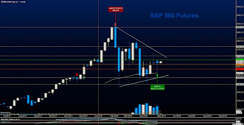 s&p 500 futures april 30 analysis markets chart