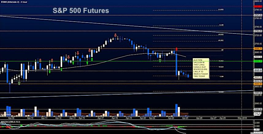 s&p 500 futures es mini stock market analysis trading april 25_chart