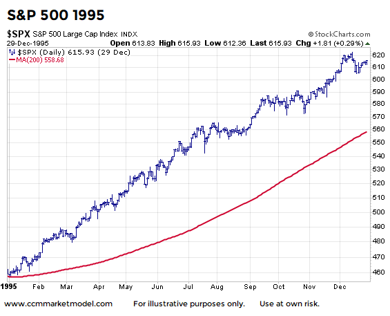sp 500 index stock market bull year 1995 chart