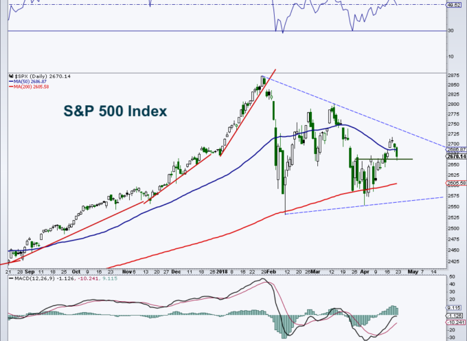 Stock Market Technical Update: Trajectory Lacking