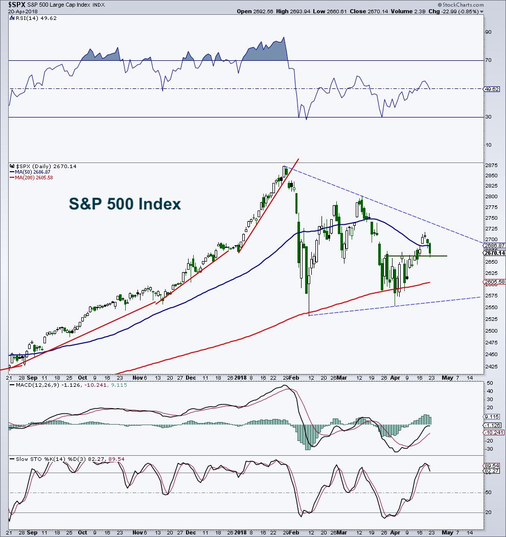 s&p 500 index stock market trading pattern bottom lows_april 20
