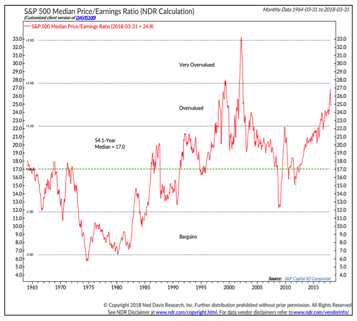 s&p 500 median price earnings ratio chart history by year_through 2018_ned davis research