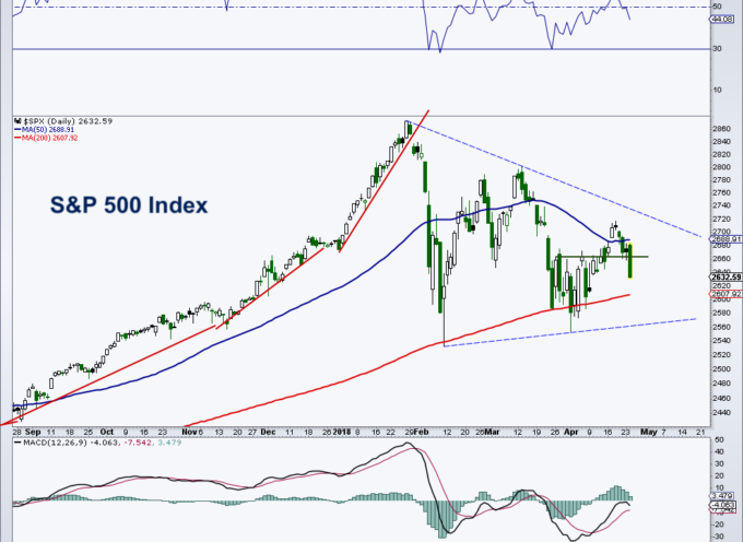 U.S. Equities Technical Update: More Frustration For Investors