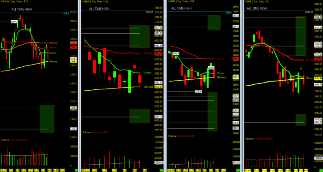 stock marke indices 200 day moving averages investing analysis_april 9