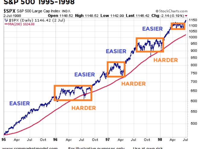 Stock Market History: Bullish Trends And Pullbacks To 200-Day