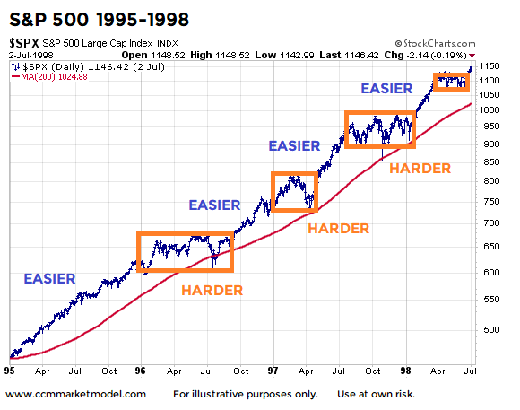 Stock market history bullish trends and pullbacks to 200 day see