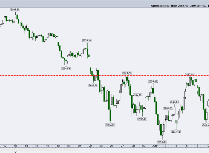 S&P 500 Technical Update: Is A Bullish Pattern Forming?