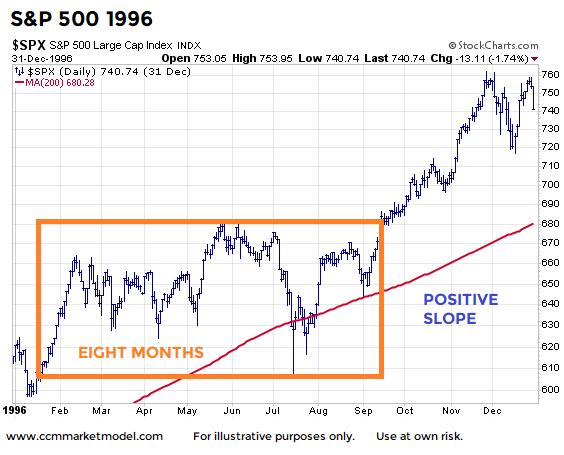 stock market chart year 1996 pullbacks consolidation