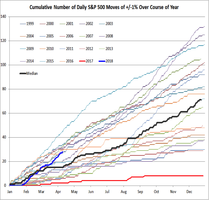 stock market cumulative 1 percent moves annual by year chart image