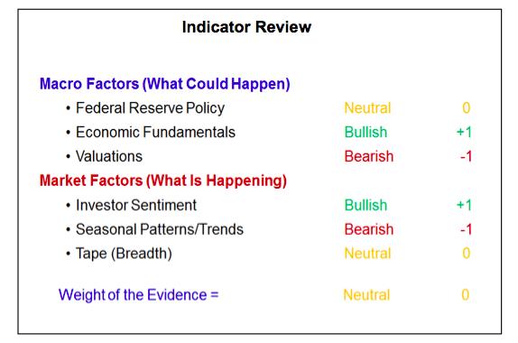 stock market indicators investing research april may 2018