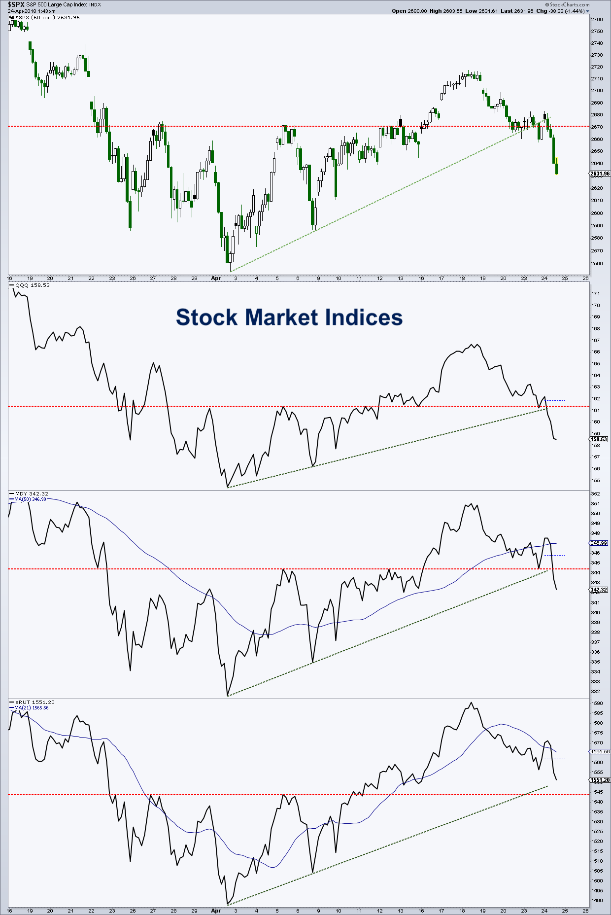 stock market indices broken trend lines bearish chart_24 april 2018