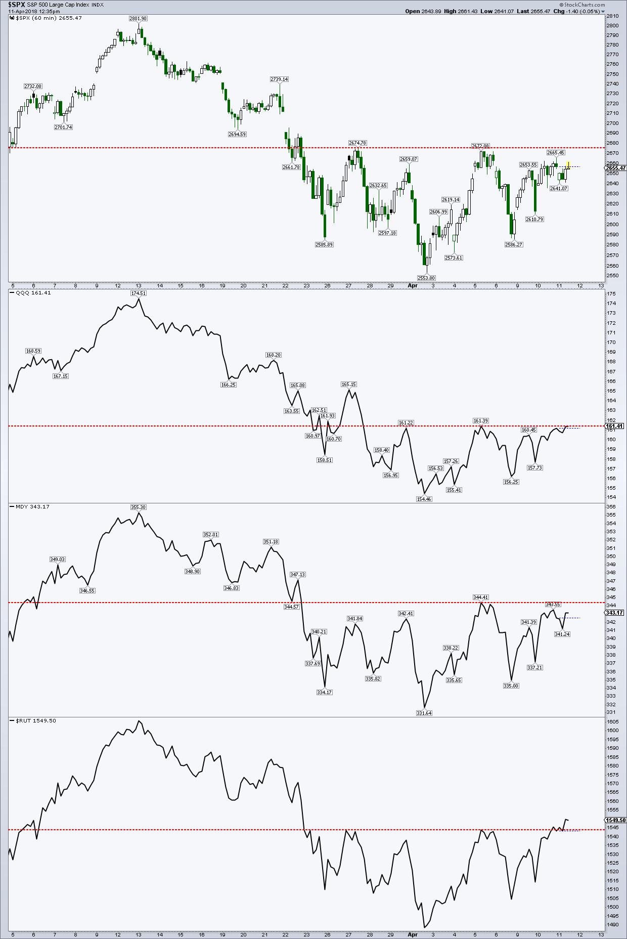 stock market indices inverse head shoulders bullish chart_investing news april 11