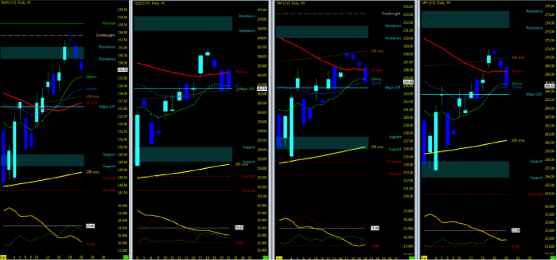 stock market indices price trends chart analysis april 23