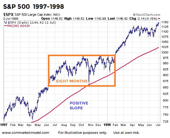 stock market year 1997 consolidation 8 months bullish