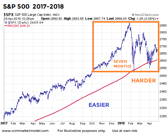 stock market years 2017 to 2018 consolidation difficult investors chart
