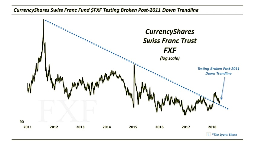 swiss franc etf fxf currency trading price support_23 april 2018