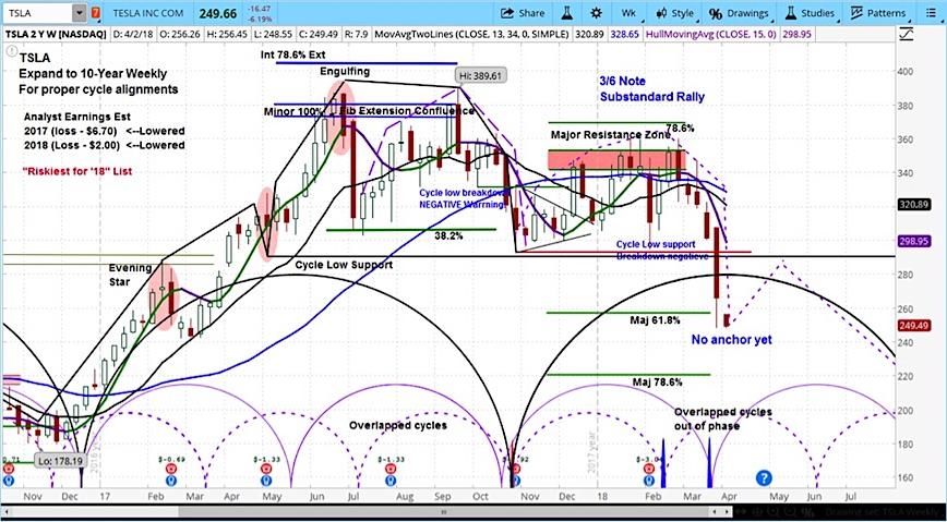 tesla stock chart tsla analysis investing outlook forecast lower april
