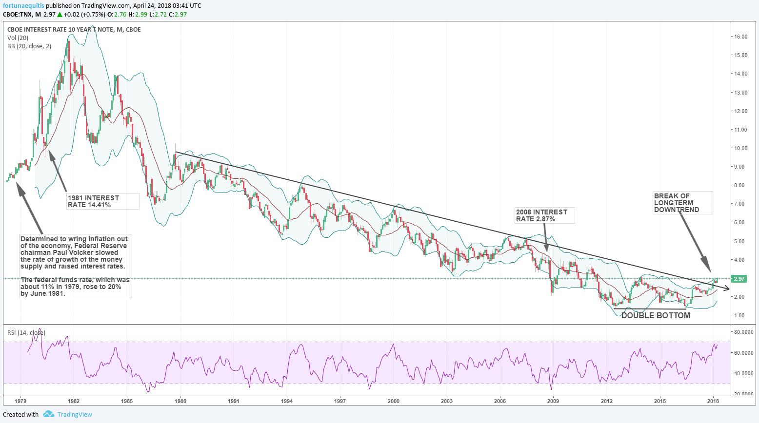 tnx 10 year treasury yield bullish breakout history long term chart_april 2018