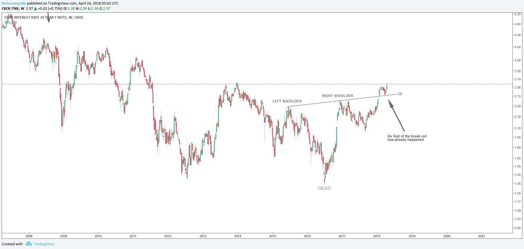 tnx 10 year treasury yield bullish pattern formation chart_april 2018