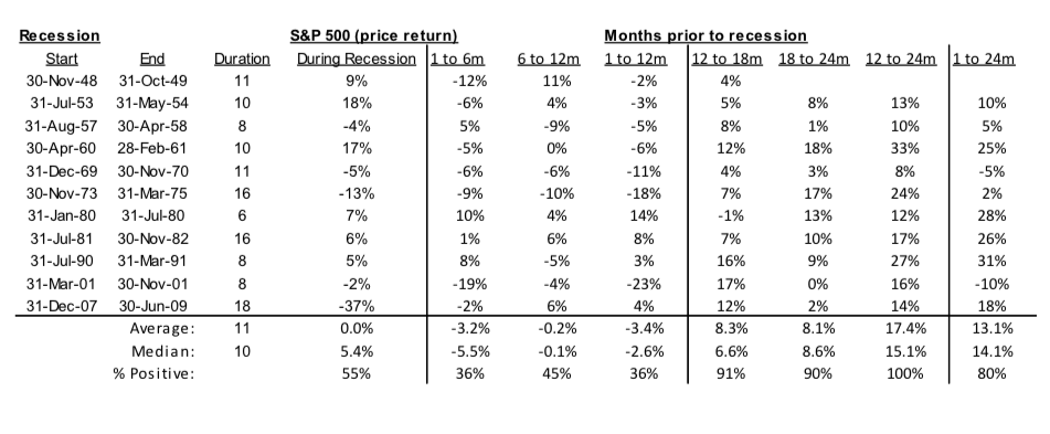 united states recesions history by year and stock market returns investing table