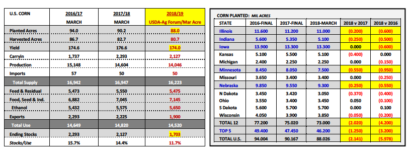 us corn production yield planted acres week_9 april 2018