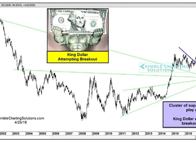 U.S. Dollar Index Looking To 'Buck' The Trend!