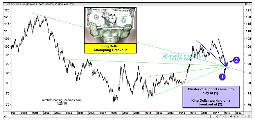 us dollar index bullish wedge breakout higher rally chart image_april 26