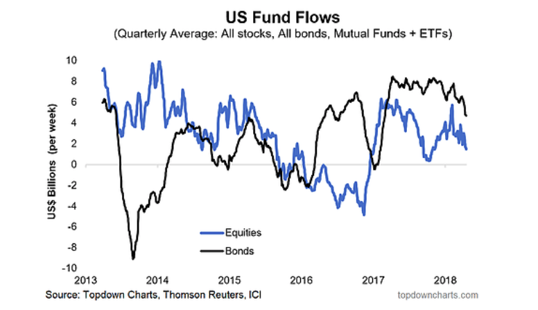 us fund flows stocks bonds investing chart_1st quarter 2018