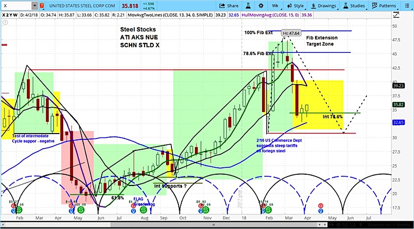 us steel stock chart x analysis forecast outlook_april 2018