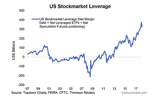 Us Stock Market Leverage Chart History