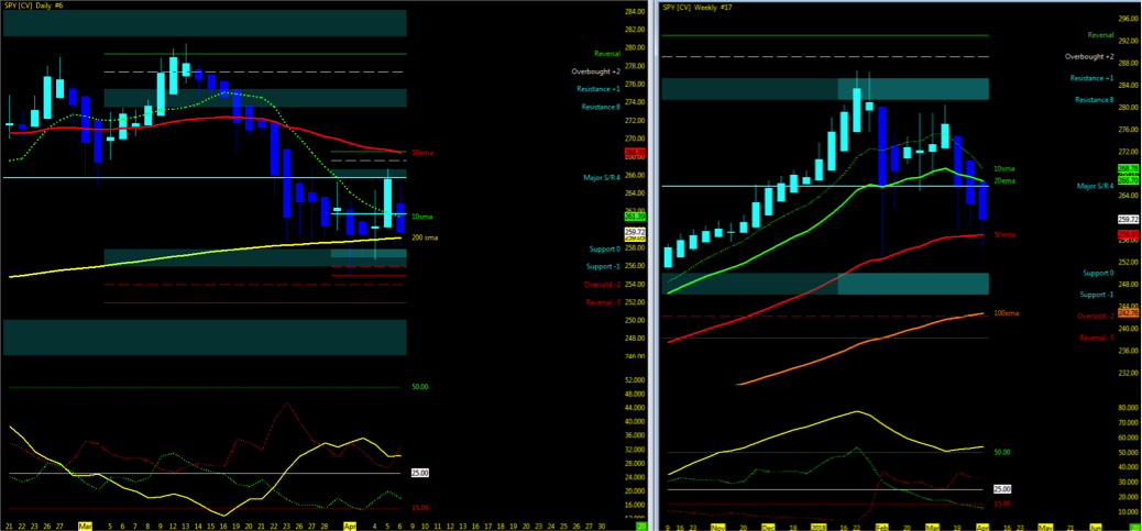 weekly stock market trend charts april 9