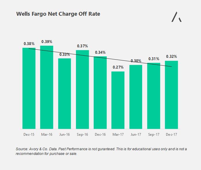 Wells Fargo 1Q 2018 Earnings Report: 4 Charts