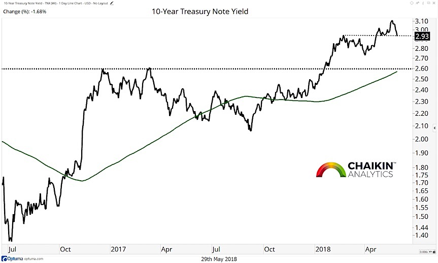 10 year treasury note yield trend analysis chart research_30 may 2018