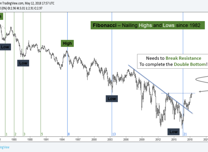 10 Year Treasury Yield Long-Term Outlook: Charts Point Higher