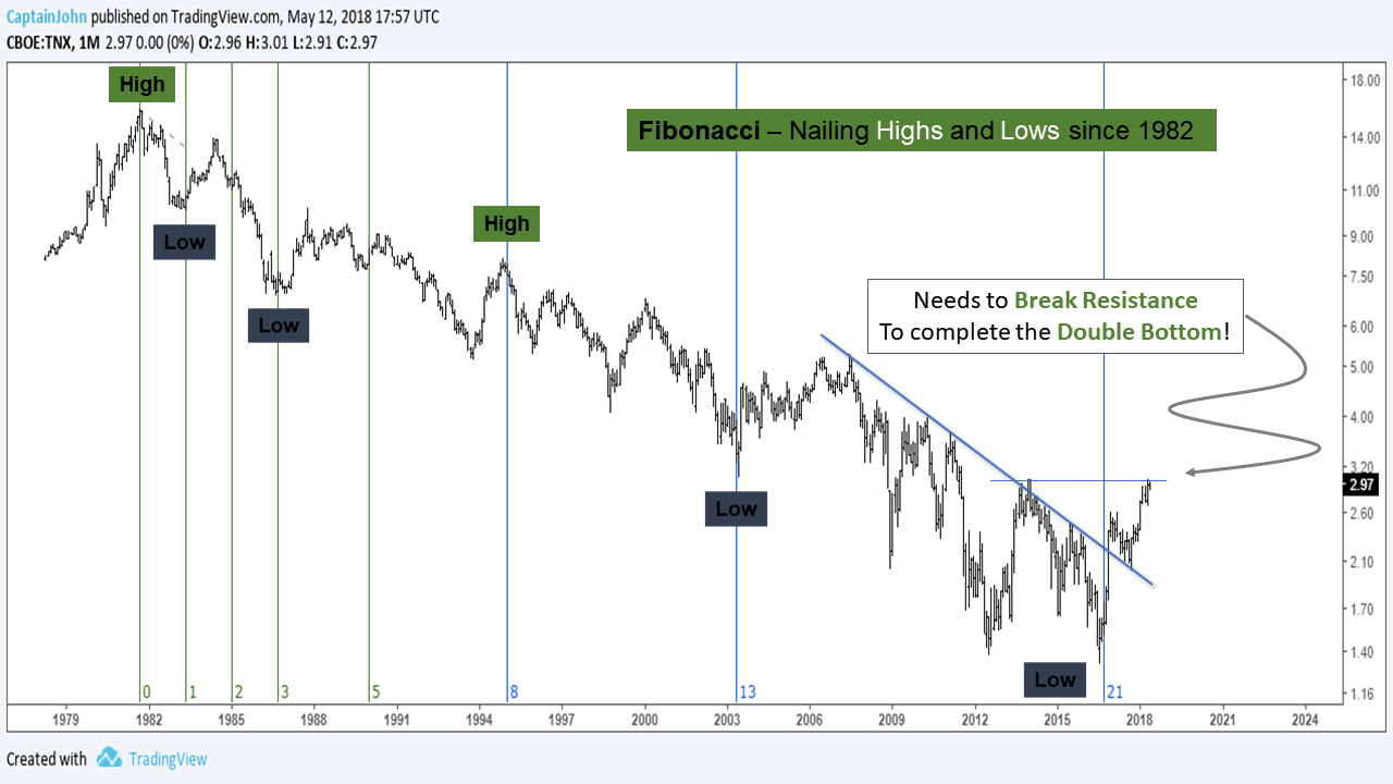 10 year treasury yield tnx fibonacci price chart lows_year 2018