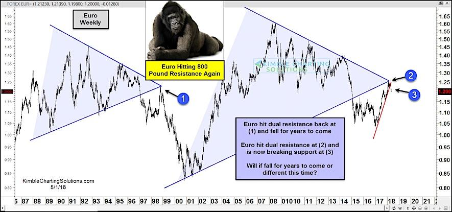 Euro eurusd lower bearish forecast currency trading chart_2 may 2018