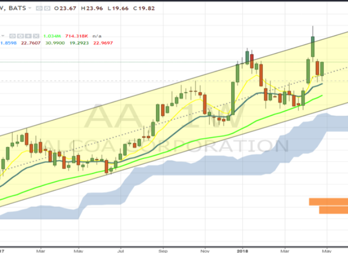 Alcoa (AA) Stock Research: Bullish Pattern, Strong Fundamentals