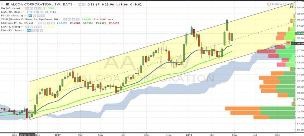aa alcoa stock research investing chart trends analysis_7 may 2018