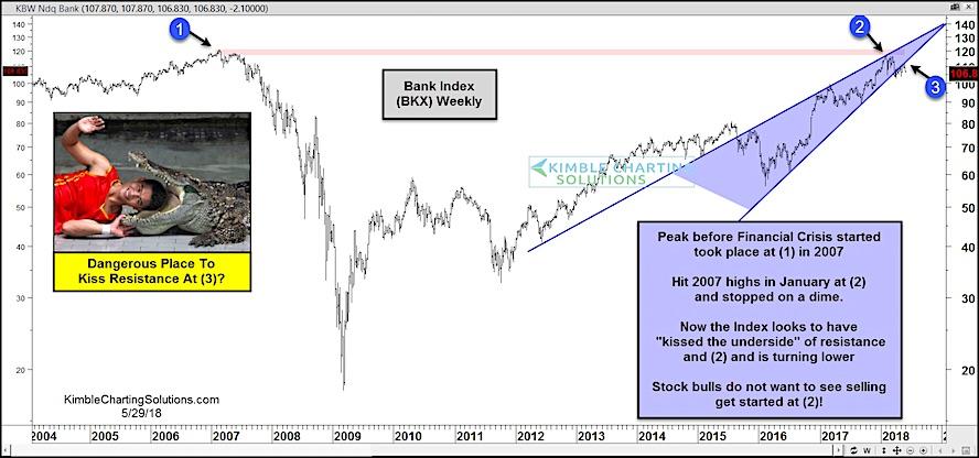 bank index rising wedge pattern bearish decline_30 may 2018