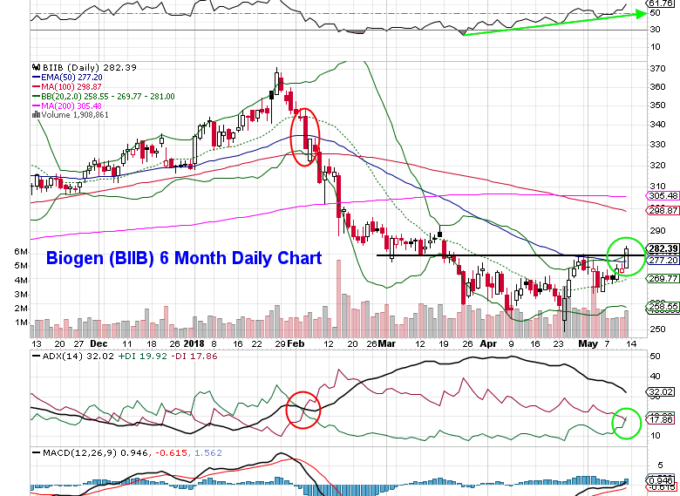Biogen (BIIB): Using Options to Position for a Move Higher