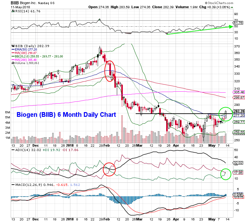 biogen biib stock research chart analysis forecast_14 may 2018