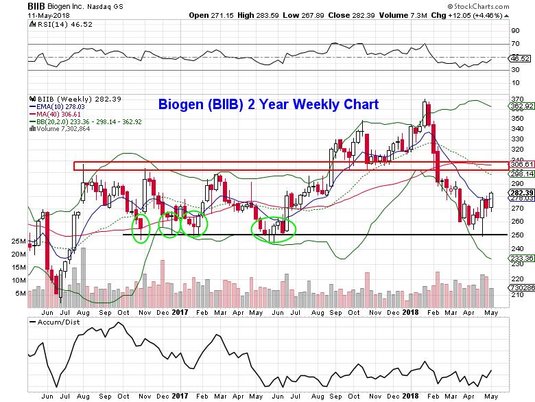 biogen biib stock research chart weekly price bars_14 may 2018
