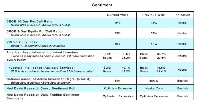 cboe options trading sentiment indexes indicators bearish_week may 29
